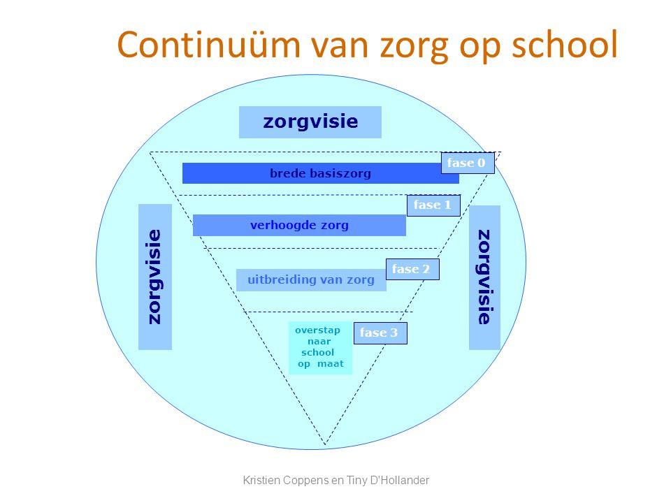 Continuüm van zorg op school brede basiszorg verhoogde zorg uitbreiding van zorg overstap naar school op maat zorgvisie fase 0 fase 1 fase 2 fase 3 zo