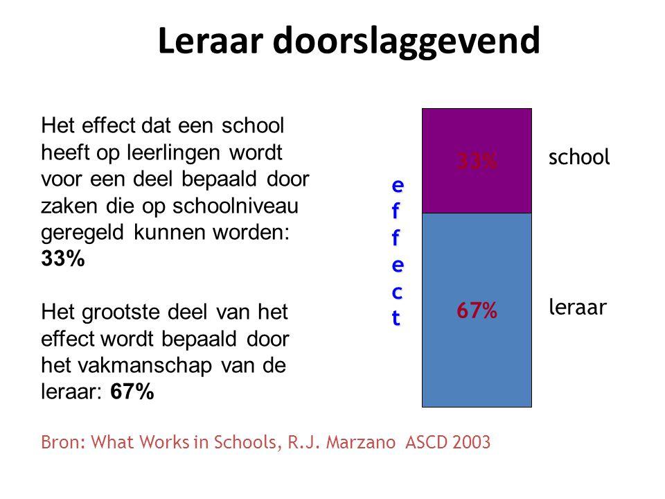 Leraar doorslaggevend Het effect dat een school heeft op leerlingen wordt voor een deel bepaald door zaken die op schoolniveau geregeld kunnen worden: