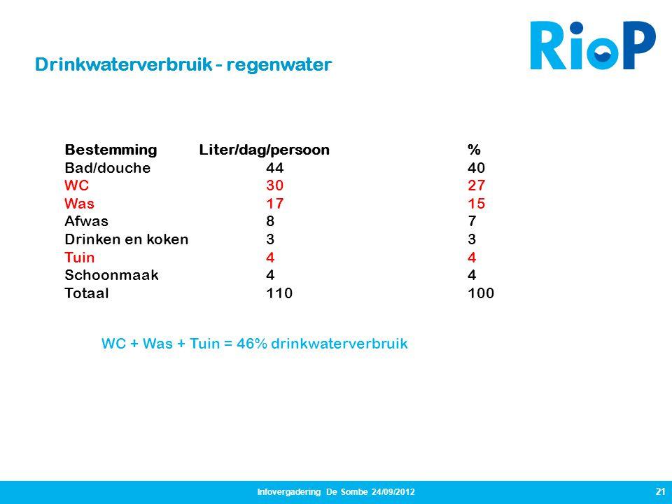 21 Drinkwaterverbruik - regenwater Infovergadering De Sombe 24/09/2012 WC + Was + Tuin = 46% drinkwaterverbruik Bestemming Liter/dag/persoon % Bad/dou