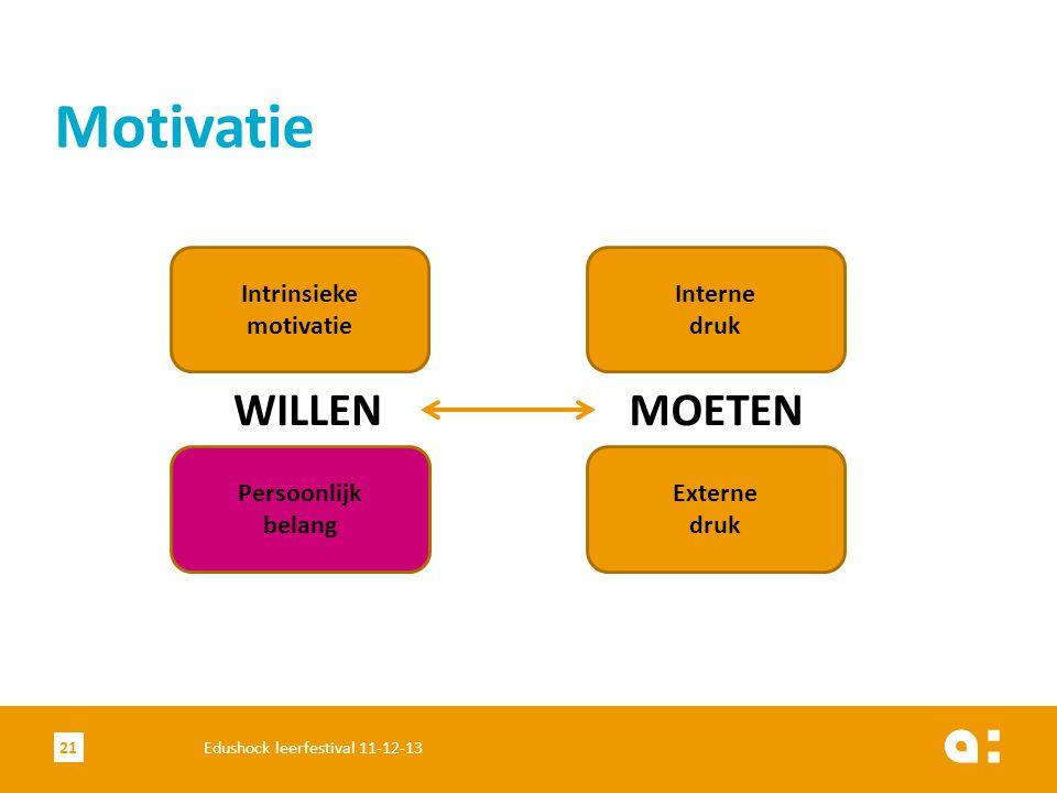 Motivatie 21Edushock leerfestival 11-12-13 Intrinsieke motivatie Persoonlijk belang Interne druk Externe druk WILLENMOETEN