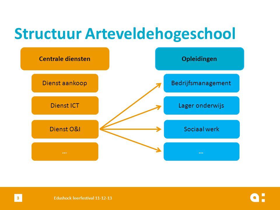 Structuur Arteveldehogeschool Dienst aankoop Centrale diensten Dienst ICT Dienst O&I … Opleidingen Bedrijfsmanagement Lager onderwijs Sociaal werk … 3