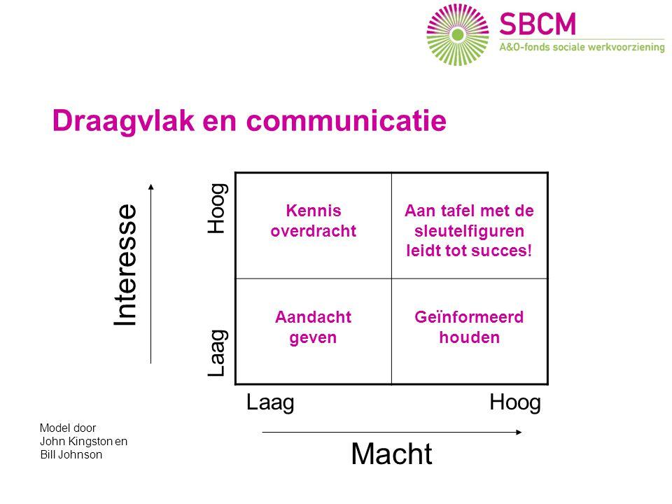 Draagvlak en communicatie Gevolgen voor SW bedrijven Interesse Macht Kennis overdracht Aan tafel met de sleutelfiguren leidt tot succes! Aandacht geve