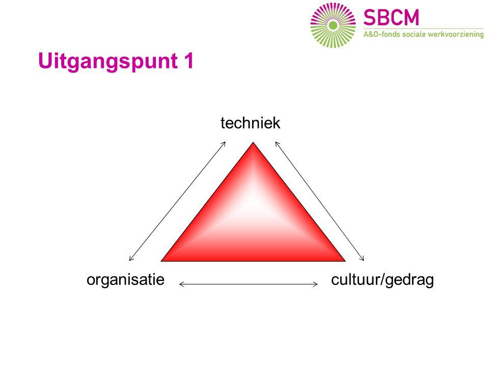 Uitgangspunt 1 techniek organisatiecultuur/gedrag Gevolgen voor SW bedrijven