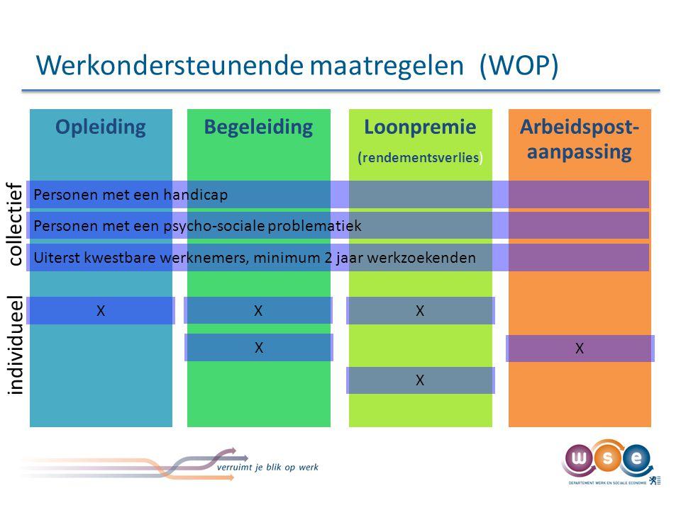 Werkondersteunende maatregelen (WOP) OpleidingBegeleidingLoonpremie (rendementsverlies) Arbeidspost- aanpassing Personen met een handicap Personen met een psycho-sociale problematiek Uiterst kwestbare werknemers, minimum 2 jaar werkzoekenden collectief individueel X X X X X X