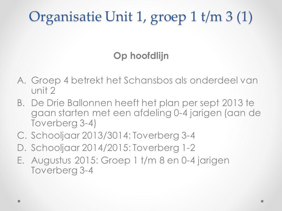 Organisatie Unit 1, groep 1 t/m 3 (1) Op hoofdlijn A.Groep 4 betrekt het Schansbos als onderdeel van unit 2 B.De Drie Ballonnen heeft het plan per sept 2013 te gaan starten met een afdeling 0-4 jarigen (aan de Toverberg 3-4) C.Schooljaar 2013/3014: Toverberg 3-4 D.Schooljaar 2014/2015: Toverberg 1-2 E.Augustus 2015: Groep 1 t/m 8 en 0-4 jarigen Toverberg 3-4
