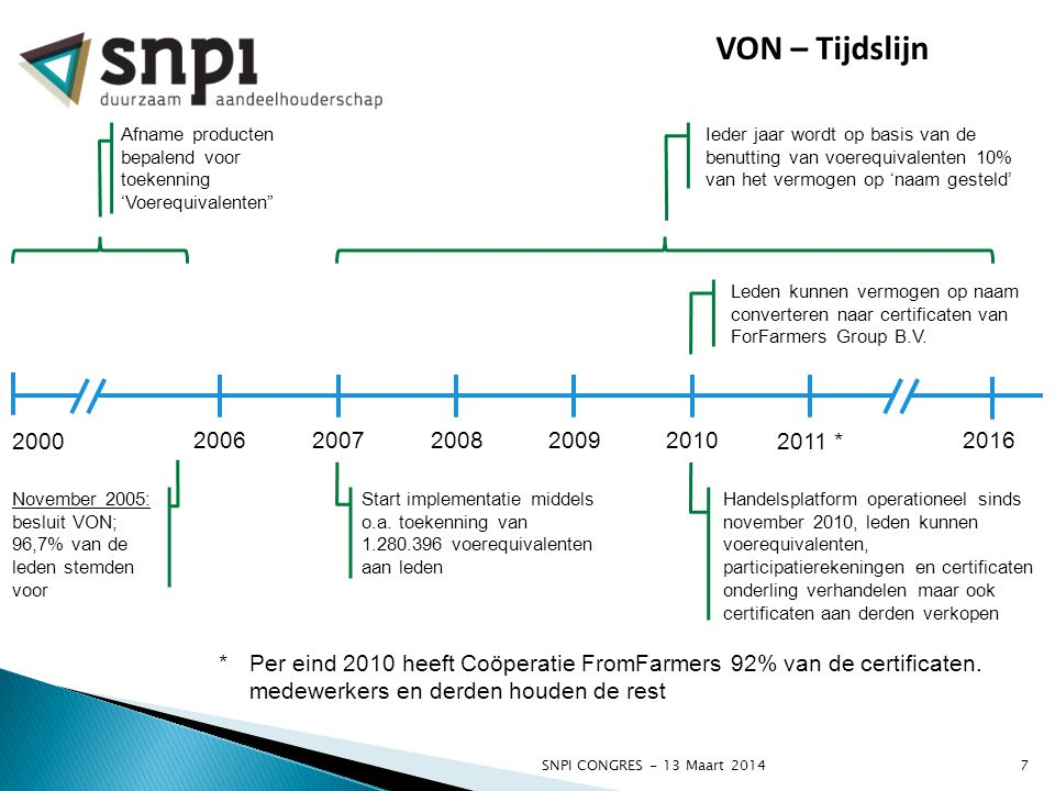 """SNPI CONGRES - 13 Maart 20147 VON – Tijdslijn 2000 20102006 Afname producten bepalend voor toekenning 'Voerequivalenten"""" November 2005: besluit VON; 9"""