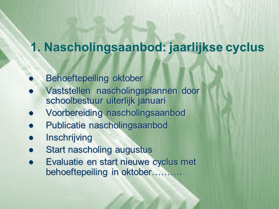 1. Nascholingsaanbod: jaarlijkse cyclus  Behoeftepeiling oktober  Vaststellen nascholingsplannen door schoolbestuur uiterlijk januari  Voorbereidin