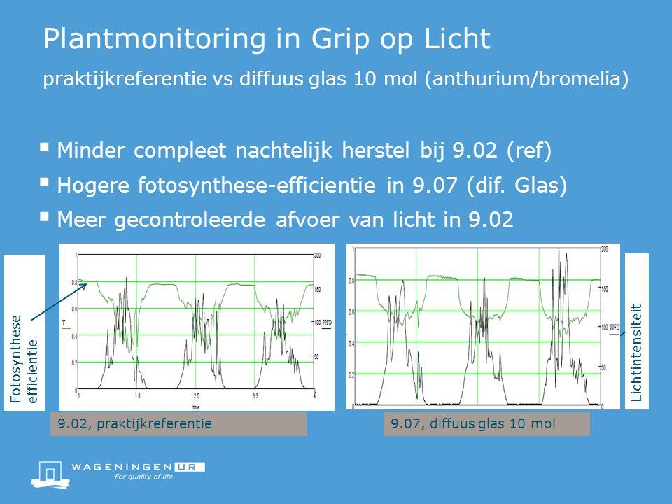 Plantmonitoring in Grip op Licht praktijkreferentie vs diffuus glas 10 mol (anthurium/bromelia)  Minder compleet nachtelijk herstel bij 9.02 (ref)  Hogere fotosynthese-efficientie in 9.07 (dif.