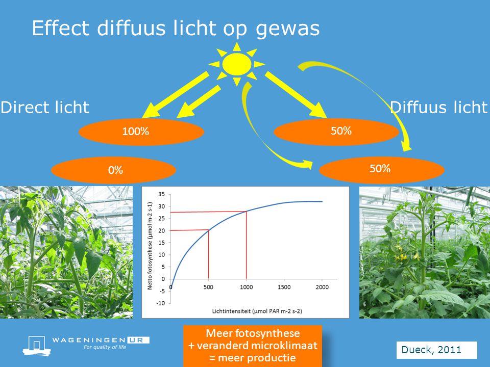 Direct licht Diffuus licht 0% 100% 50% Effect diffuus licht op gewas Dueck, 2011 Meer fotosynthese + veranderd microklimaat = meer productie Meer fotosynthese + veranderd microklimaat = meer productie