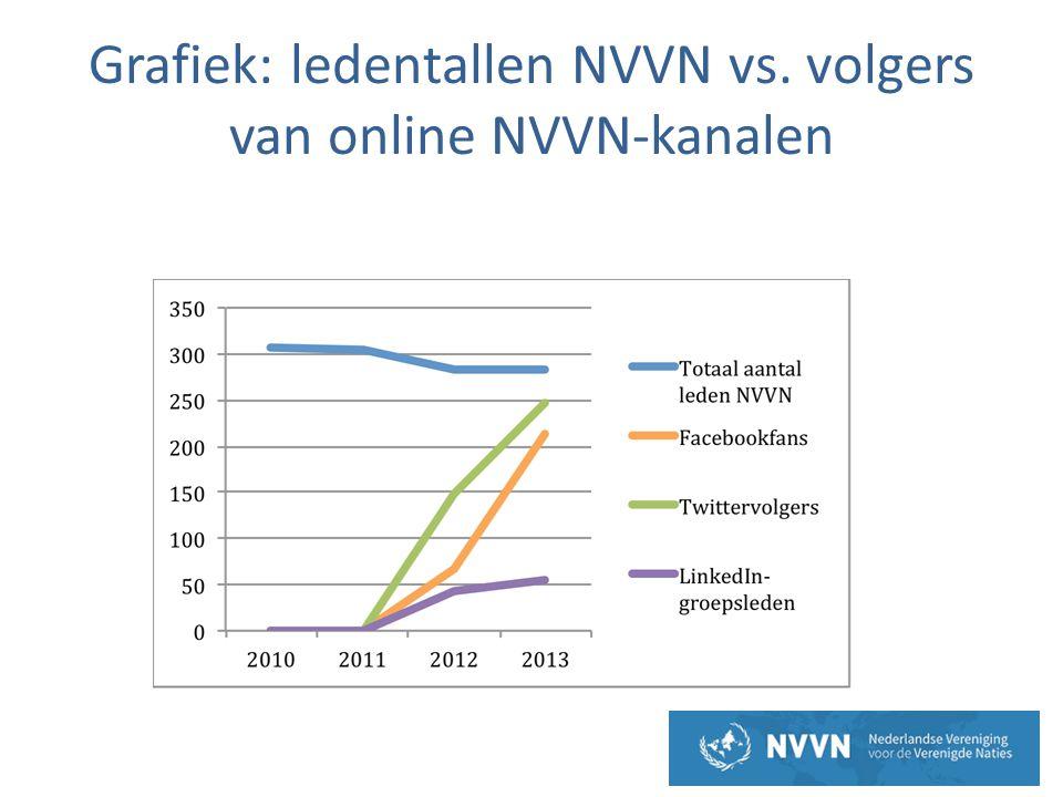 Grafiek: ledentallen NVVN vs. volgers van online NVVN-kanalen