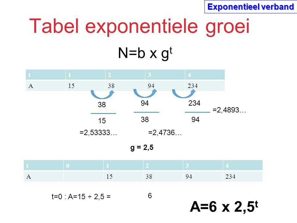 Tabel exponentiele groei t1234 A153894234 A=6 x 2,5 t 38 15 94 38 =2,53333… =2,4736… 234 94 =2,4893… N=b x g t t01234 A153894234 g = 2,5 t=0 : A=15 ÷ 2,5 = 6 Exponentieel verband
