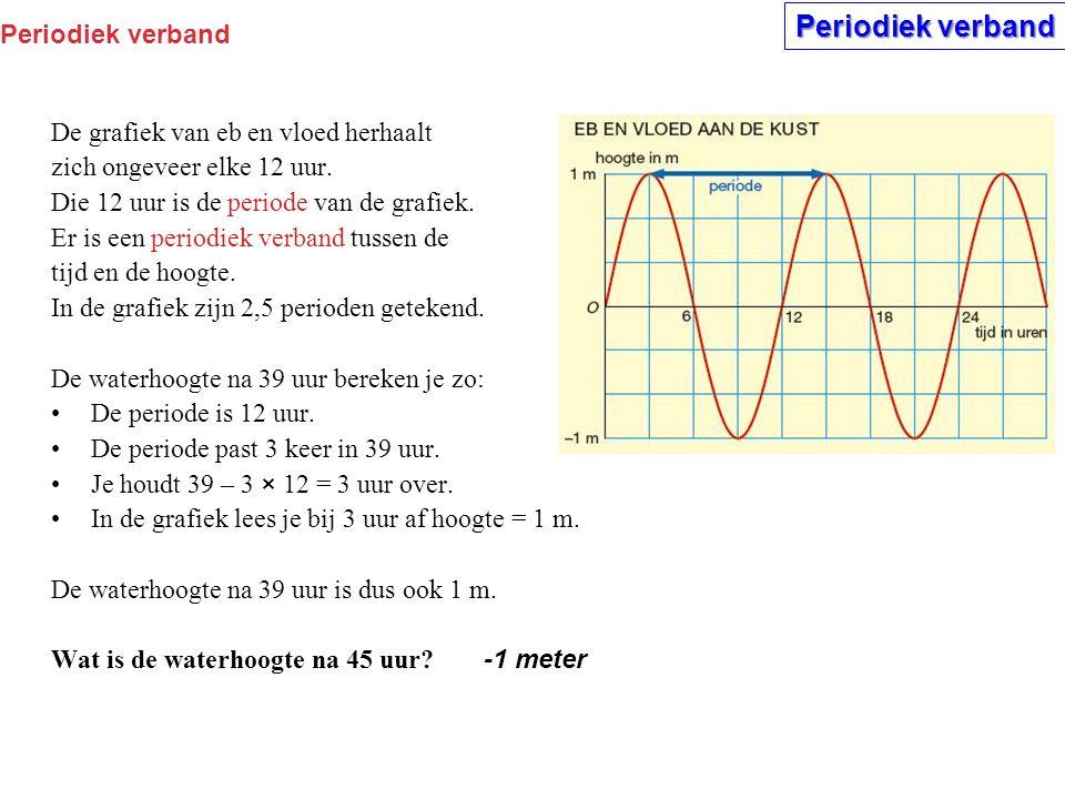 Periodiek verband De grafiek van eb en vloed herhaalt zich ongeveer elke 12 uur.