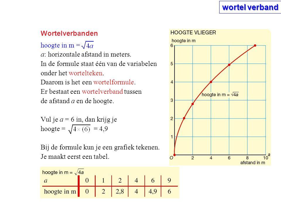 Wortelverbanden hoogte in m = a: horizontale afstand in meters. In de formule staat één van de variabelen onder het wortelteken. Daarom is het een wor