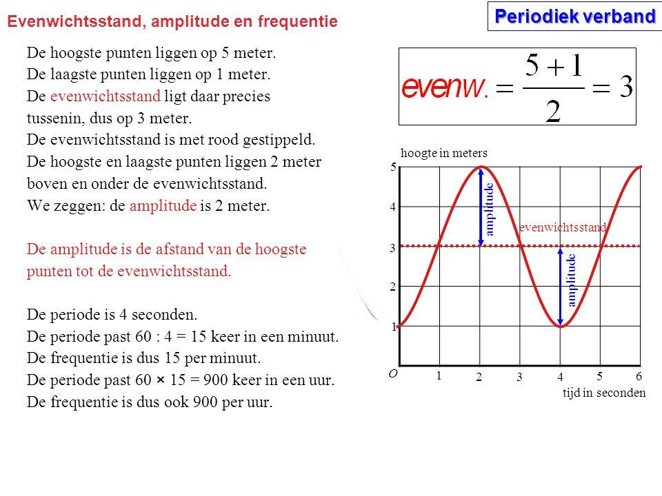 Evenwichtsstand, amplitude en frequentie De hoogste punten liggen op 5 meter. De laagste punten liggen op 1 meter. De evenwichtsstand ligt daar precie