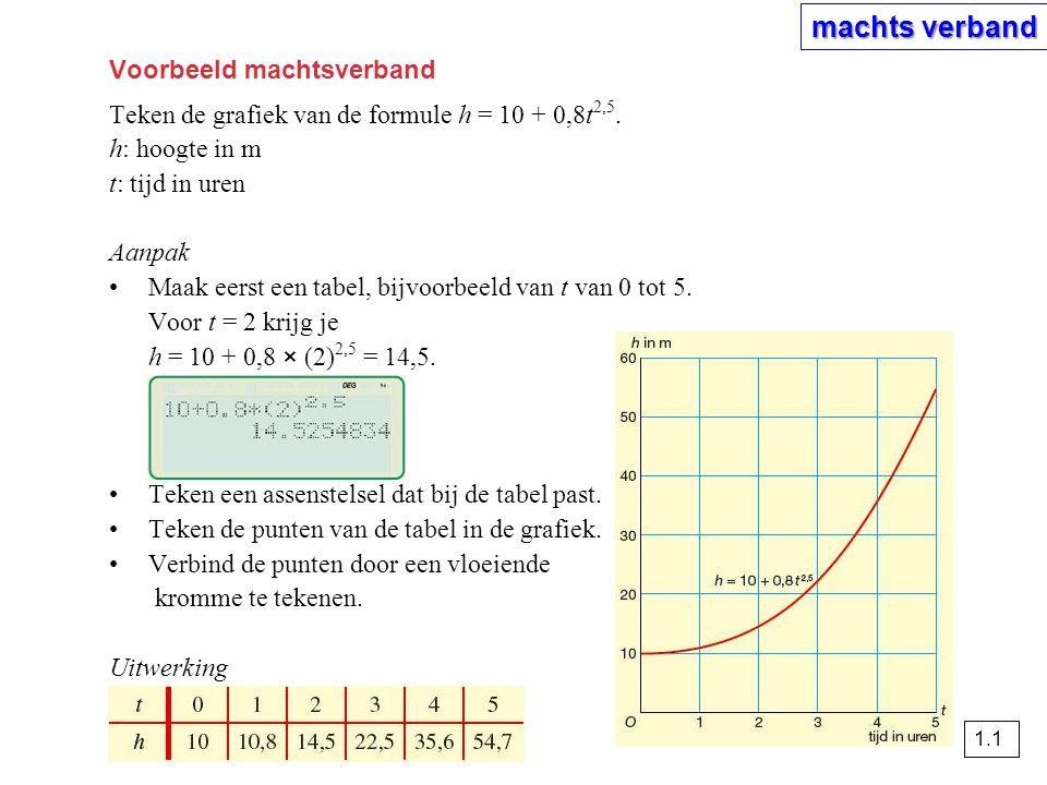 Voorbeeld machtsverband Teken de grafiek van de formule h = 10 + 0,8t 2,5. h: hoogte in m t: tijd in uren Aanpak •Maak eerst een tabel, bijvoorbeeld v