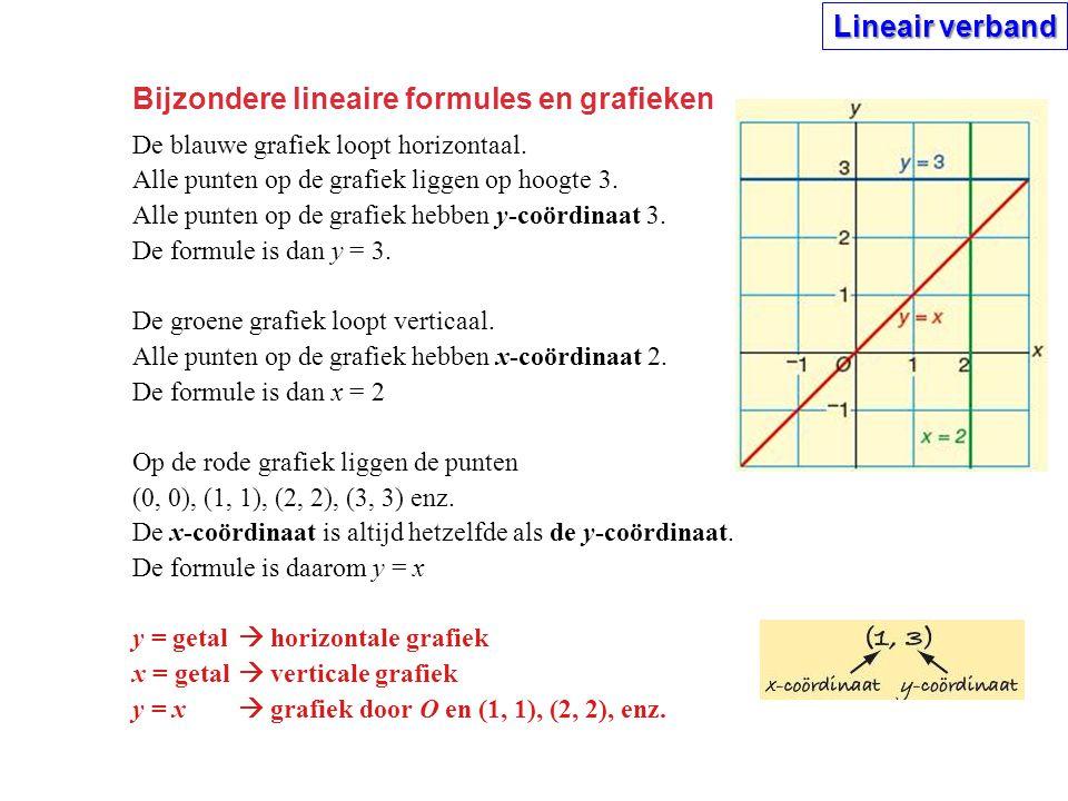 Bijzondere lineaire formules en grafieken De blauwe grafiek loopt horizontaal. Alle punten op de grafiek liggen op hoogte 3. Alle punten op de grafiek