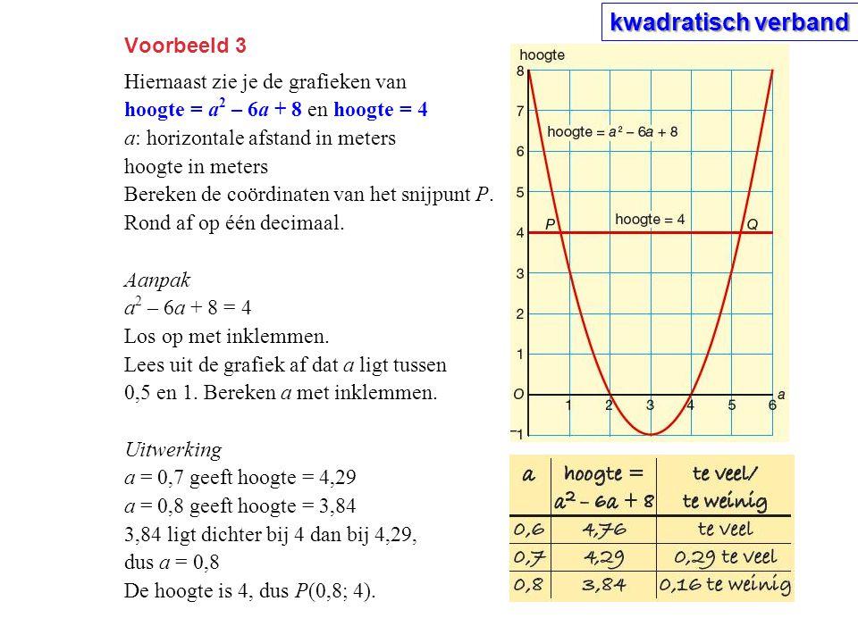 Voorbeeld 3 Hiernaast zie je de grafieken van hoogte = a 2 – 6a + 8 en hoogte = 4 a: horizontale afstand in meters hoogte in meters Bereken de coördinaten van het snijpunt P.