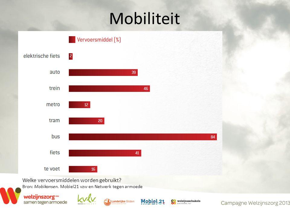 Mobiliteit Welke vervoersmiddelen worden gebruikt.
