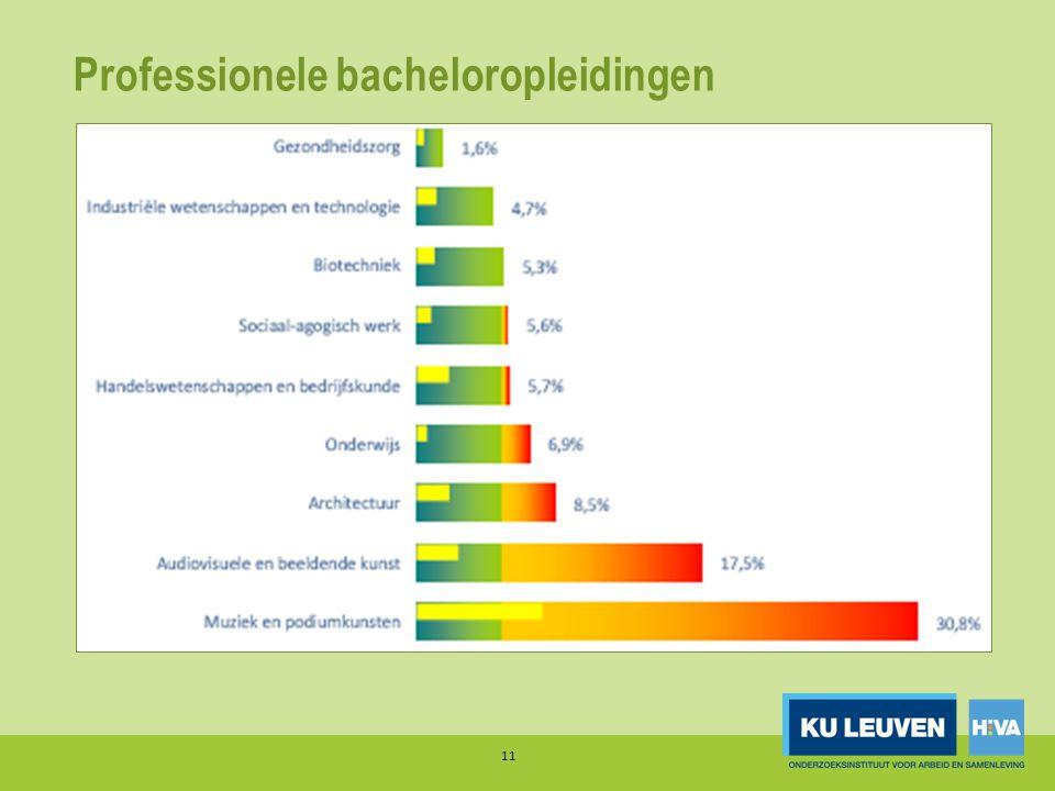 Professionele bacheloropleidingen 11