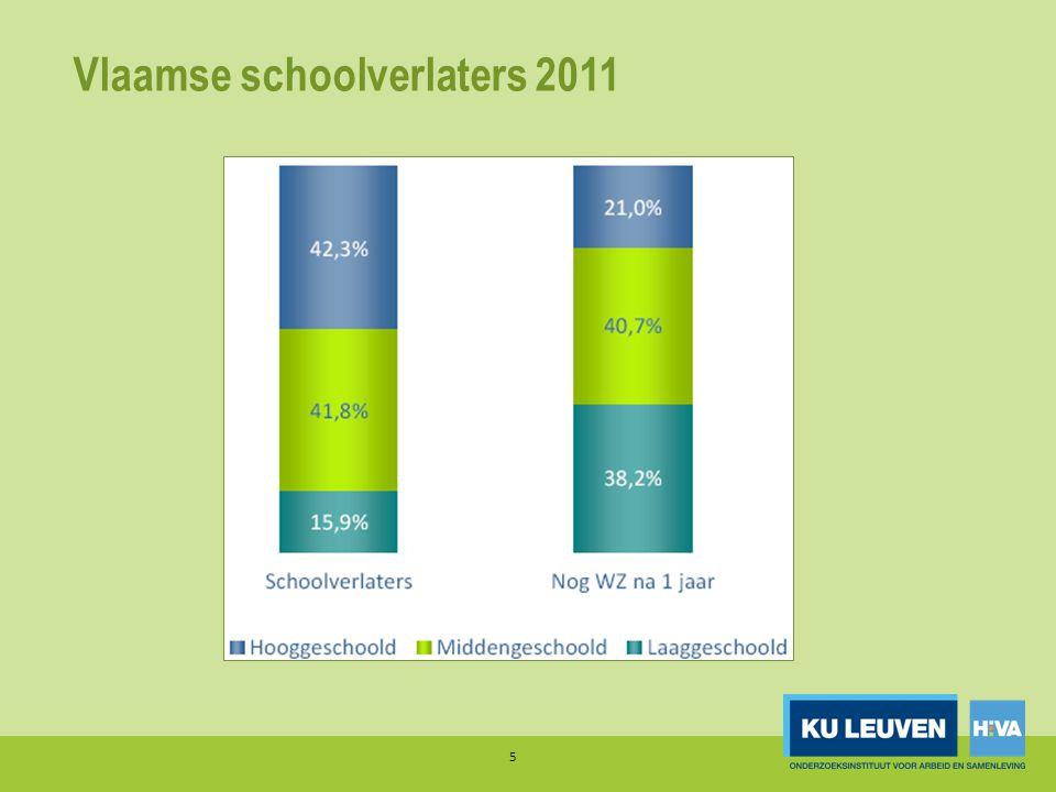 Vlaamse schoolverlaters 2011 restwerkloosheid (na 1j.) – LO / SO1 / SO2 / DBSO 6