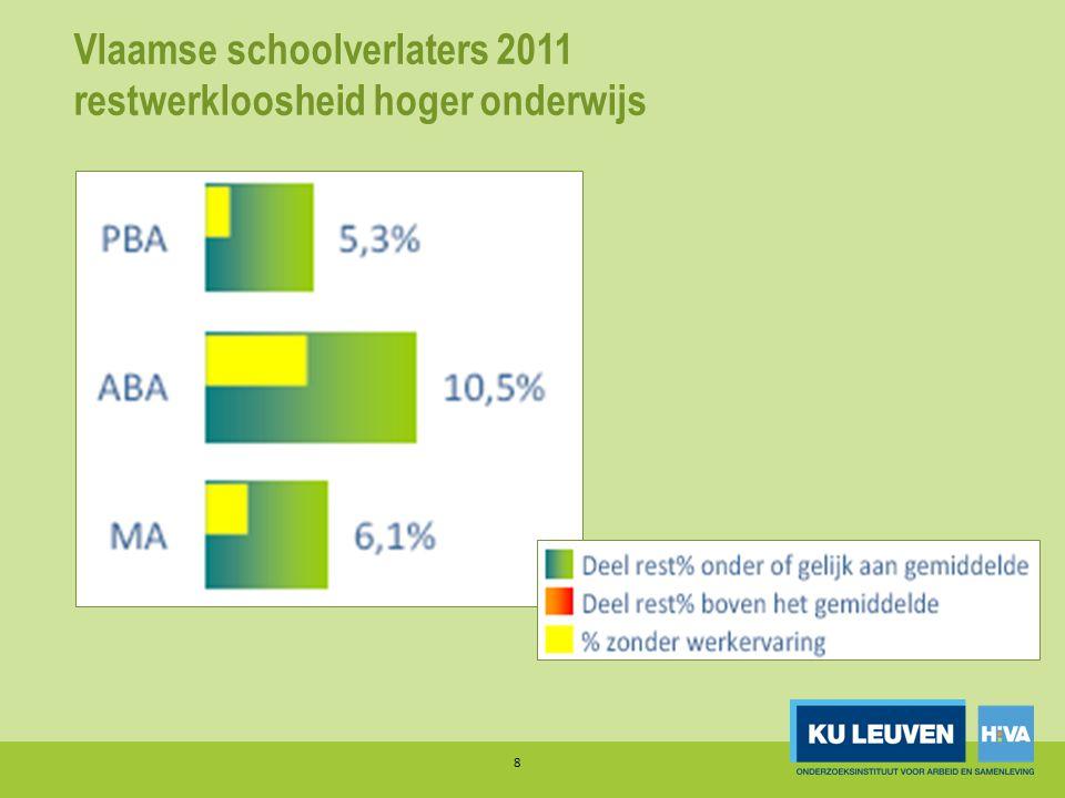 Vlaamse schoolverlaters 2011 Ook grote verschillen naar studiegebied op elk niveau: • Minder werkloosheid in praktijkgerichte opleidingen • Minder werkloosheid in – STEM-richtingen, – industriële richtingen, – zorg • Hoge werkloosheid in – Commerciële richtingen, – cultuur en kunst 9