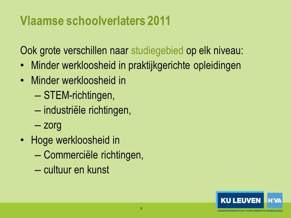 Vlaamse schoolverlaters 2011 Ook grote verschillen naar studiegebied op elk niveau: • Minder werkloosheid in praktijkgerichte opleidingen • Minder wer