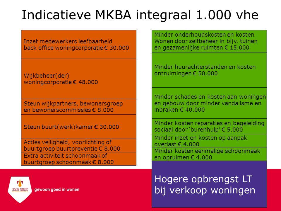 Indicatieve MKBA integraal 1.000 vhe Extra activiteit schoonmaak of buurtgroep schoonmaak € 8.000 Acties veiligheid, voorlichting of buurtgroep buurtpreventie € 8.000 Wijkbeheer(der) woningcorporatie € 48.000 Steun wijkpartners, bewonersgroep en bewonerscommissies € 8.000 Steun buurt(werk)kamer € 30.000 Inzet medewerkers leefbaarheid back office woningcorporatie € 30.000 Minder inzet en kosten op aanpak overlast € 4.000 Minder kosten reparaties en begeleiding sociaal door 'burenhulp' € 5.000 Minder huurachterstanden en kosten ontruimingen € 50.000 Hogere opbrengst LT bij verkoop woningen Minder onderhoudskosten en kosten Wonen door zelfbeheer in bijv.