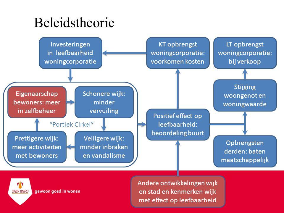 Investeringen in leefbaarheid woningcorporatie LT opbrengst woningcorporatie: bij verkoop Stijging woongenot en woningwaarde Opbrengsten derden: baten