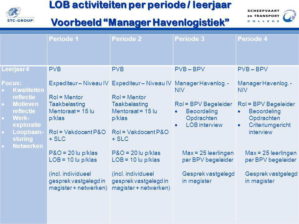 """LOB activiteiten per periode / leerjaar Voorbeeld """"Manager Havenlogistiek"""" LOB activiteiten per periode / leerjaar Voorbeeld """"Manager Havenlogistiek"""""""