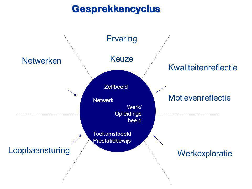 Kwaliteitenreflectie Motievenreflectie Werkexploratie Loopbaansturing Netwerken Ervaring Keuze Zelfbeeld Netwerk Werk/ Opleidings beeld Toekomstbeeld