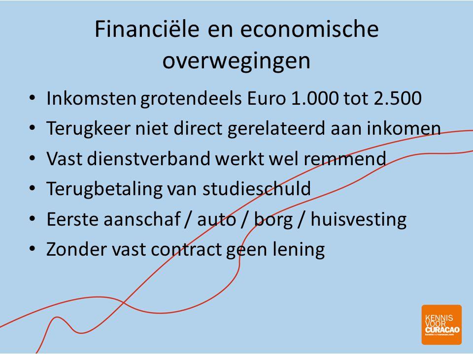 Financiële en economische overwegingen • Inkomsten grotendeels Euro 1.000 tot 2.500 • Terugkeer niet direct gerelateerd aan inkomen • Vast dienstverband werkt wel remmend • Terugbetaling van studieschuld • Eerste aanschaf / auto / borg / huisvesting • Zonder vast contract geen lening