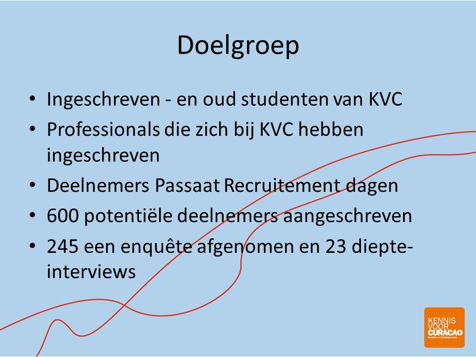 Doelgroep • Ingeschreven - en oud studenten van KVC • Professionals die zich bij KVC hebben ingeschreven • Deelnemers Passaat Recruitement dagen • 600 potentiële deelnemers aangeschreven • 245 een enquête afgenomen en 23 diepte- interviews