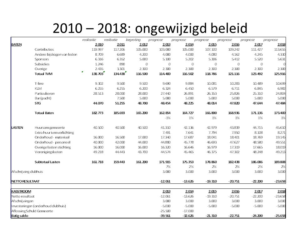 2010 – 2018: ongewijzigd beleid