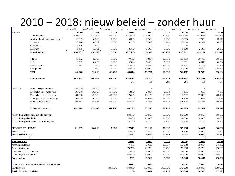 2010 – 2018: nieuw beleid – zonder huur