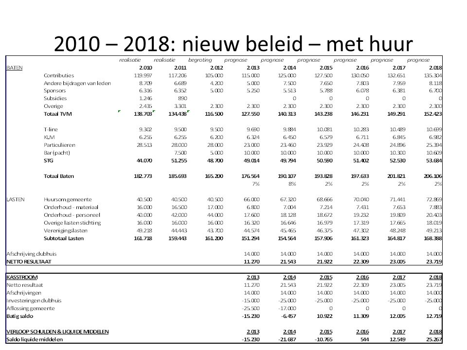 2010 – 2018: nieuw beleid – met huur