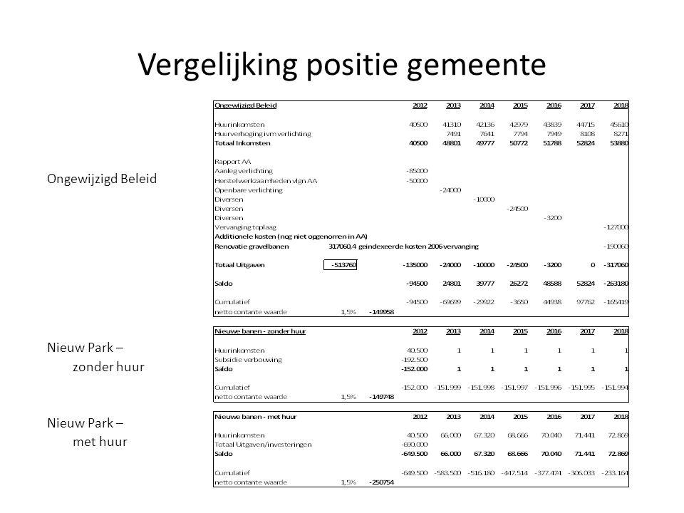 Vergelijking positie gemeente Ongewijzigd Beleid Nieuw Park – zonder huur Nieuw Park – met huur