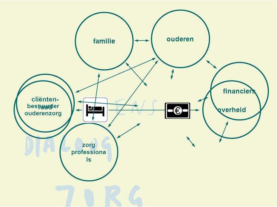 overheid bestuurder ouderenzorg familie ouderen zorg professiona ls financiers cliënten- raad