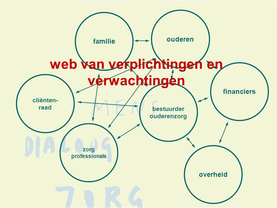 overheid bestuurder ouderenzorg familie ouderen zorg professionals financiers cliënten- raad web van verplichtingen en verwachtingen