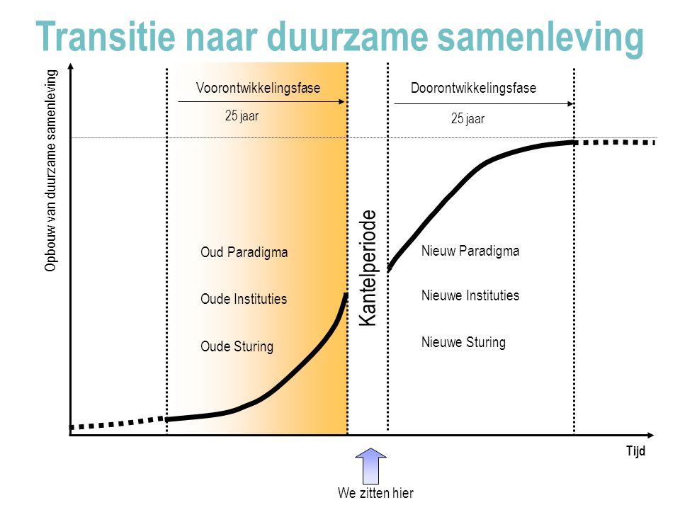 25 jaar Doorontwikkelingsfase Voorontwikkelingsfase 25 jaar Transitie naar duurzame samenleving Nieuw Paradigma Nieuwe Instituties Nieuwe Sturing Kantelperiode Oud Paradigma Oude Instituties Oude Sturing Tijd Opbouw van duurzame samenleving We zitten hier