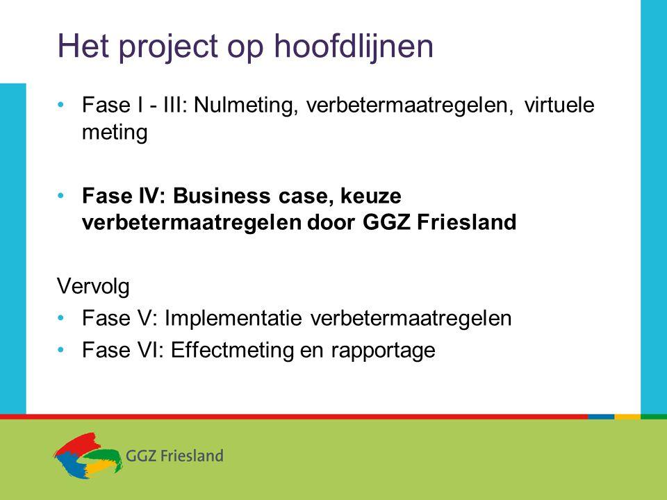 Het project op hoofdlijnen •Fase I - III: Nulmeting, verbetermaatregelen, virtuele meting •Fase IV: Business case, keuze verbetermaatregelen door GGZ Friesland Vervolg •Fase V: Implementatie verbetermaatregelen •Fase VI: Effectmeting en rapportage