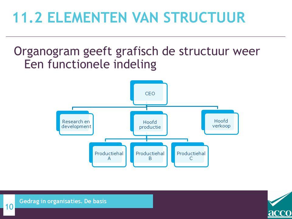 Organogram geeft grafisch de structuur weer Een functionele indeling 11.2 ELEMENTEN VAN STRUCTUUR 10 Gedrag in organisaties. De basis CEO Research en