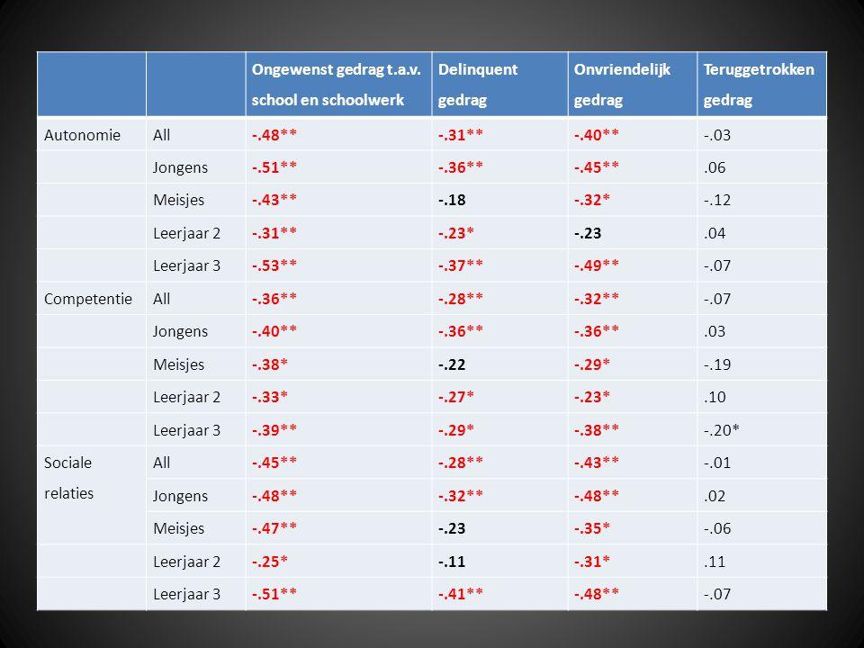 Resultaten: Correlaties Ongewenst gedrag t.a.v.