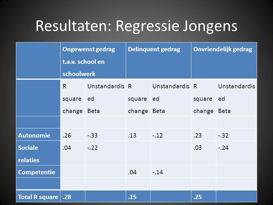 Resultaten: Regressie Jongens Ongewenst gedrag t.a.v.