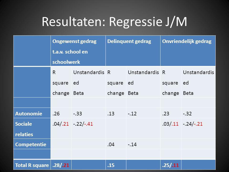 Resultaten: Regressie J/M Ongewenst gedrag t.a.v. school en schoolwerk Delinquent gedrag Onvriendelijk gedrag R square change Unstandardis ed Beta R s