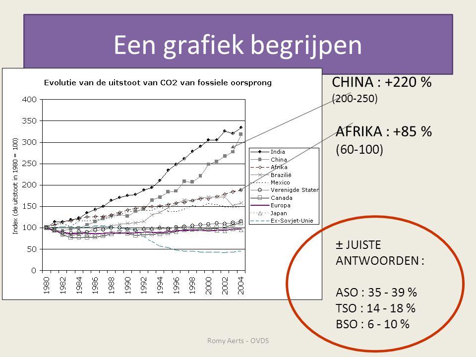 Een grafiek begrijpen CHINA : +220 % (200-250) AFRIKA : +85 % (60-100) ± JUISTE ANTWOORDEN : ASO : 35 - 39 % TSO : 14 - 18 % BSO : 6 - 10 % Romy Aerts - OVDS