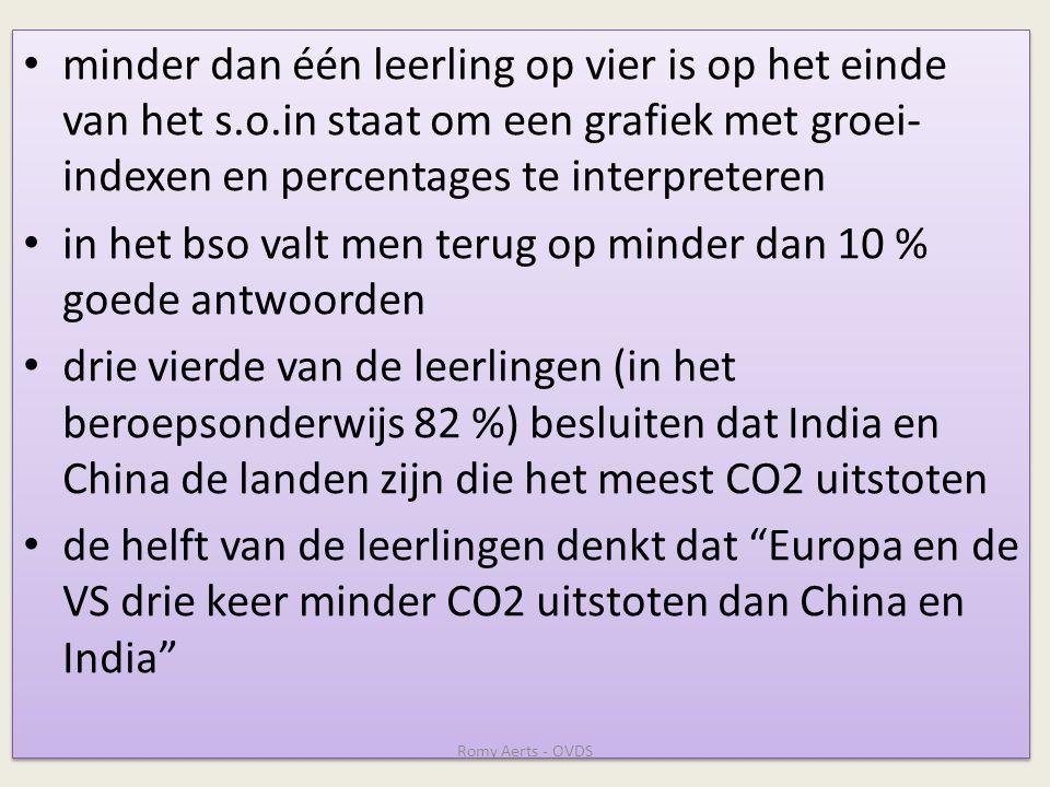 • minder dan één leerling op vier is op het einde van het s.o.in staat om een grafiek met groei- indexen en percentages te interpreteren • in het bso valt men terug op minder dan 10 % goede antwoorden • drie vierde van de leerlingen (in het beroepsonderwijs 82 %) besluiten dat India en China de landen zijn die het meest CO2 uitstoten • de helft van de leerlingen denkt dat Europa en de VS drie keer minder CO2 uitstoten dan China en India • minder dan één leerling op vier is op het einde van het s.o.in staat om een grafiek met groei- indexen en percentages te interpreteren • in het bso valt men terug op minder dan 10 % goede antwoorden • drie vierde van de leerlingen (in het beroepsonderwijs 82 %) besluiten dat India en China de landen zijn die het meest CO2 uitstoten • de helft van de leerlingen denkt dat Europa en de VS drie keer minder CO2 uitstoten dan China en India Romy Aerts - OVDS