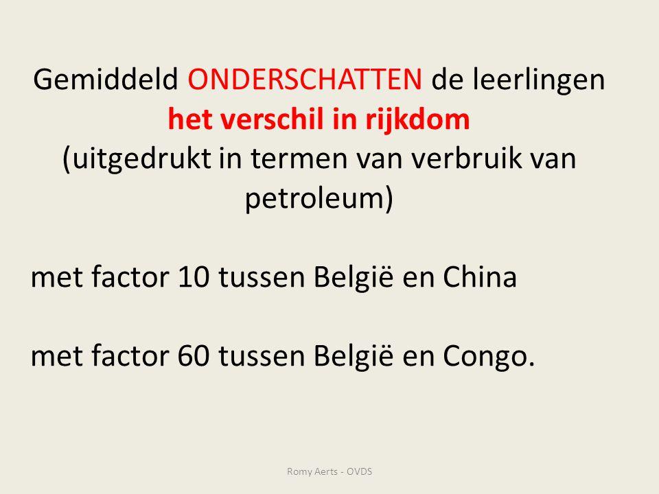 Gemiddeld ONDERSCHATTEN de leerlingen het verschil in rijkdom (uitgedrukt in termen van verbruik van petroleum) met factor 10 tussen België en China met factor 60 tussen België en Congo.