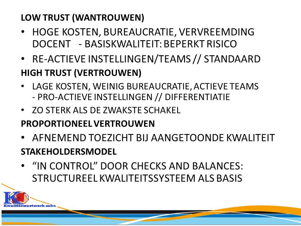 LOW TRUST (WANTROUWEN) • HOGE KOSTEN, BUREAUCRATIE, VERVREEMDING DOCENT - BASISKWALITEIT: BEPERKT RISICO • RE-ACTIEVE INSTELLINGEN/TEAMS // STANDAARD