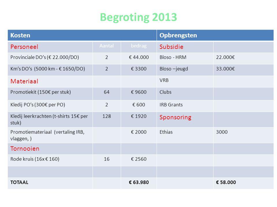 Begroting 2013 KostenOpbrengsten Personeel Aantalbedrag Subsidie Provinciale DO's (€ 22.000/DO)2€ 44.000Bloso - HRM22.000€ Km's DO's (5000 km - € 1650