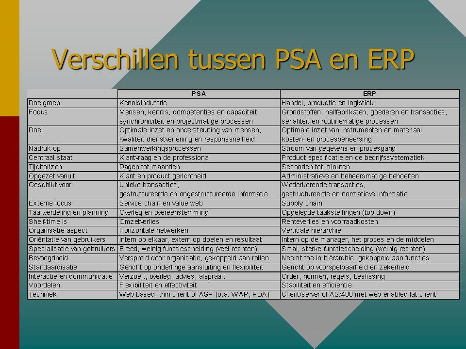 Verschillen tussen PSA en ERP